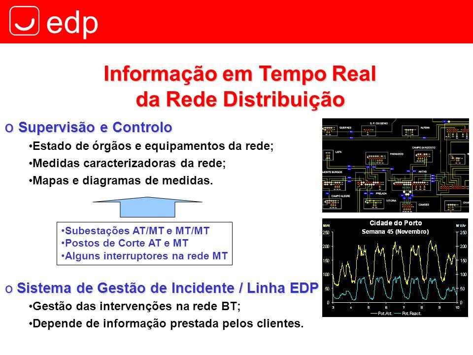edp Informação em Tempo Real da Rede Distribuição Subestações AT/MT e MT/MT Postos de Corte AT e MT Alguns interruptores na rede MT o Sistema de Gestã