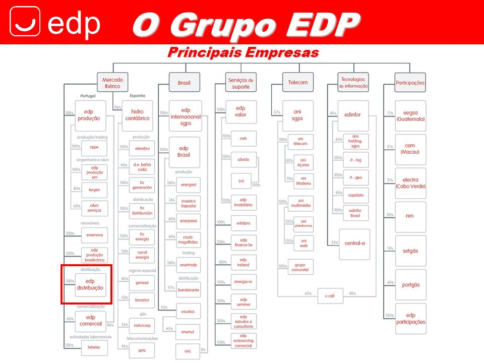 edp O Grupo EDP Principais Empresas