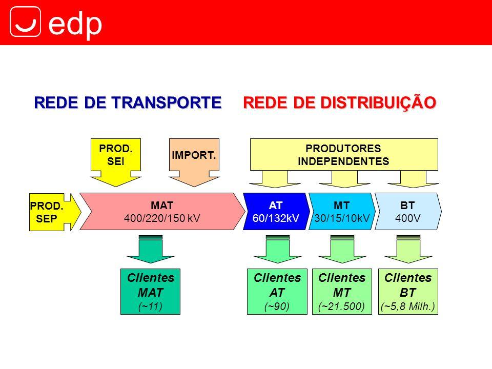 edp REDE DE DISTRIBUIÇÃO PROD. SEP PROD. SEI MAT 400/220/150 kV IMPORT. Clientes MAT (~11) AT 60/132kV BT 400V MT 30/15/10kV Clientes AT (~90) Cliente
