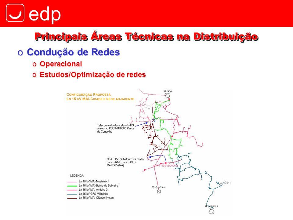 edp oCondução de Redes oOperacional oEstudos/Optimização de redes Principais Áreas Técnicas na Distribuição