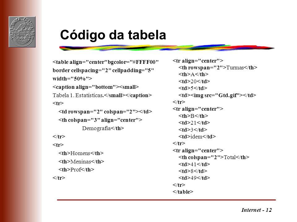 Internet - 12 Código da tabela <table align= center bgcolor= #FFFF00 border cellspacing= 2 cellpadding= 5 width= 50% > Tabela 1.