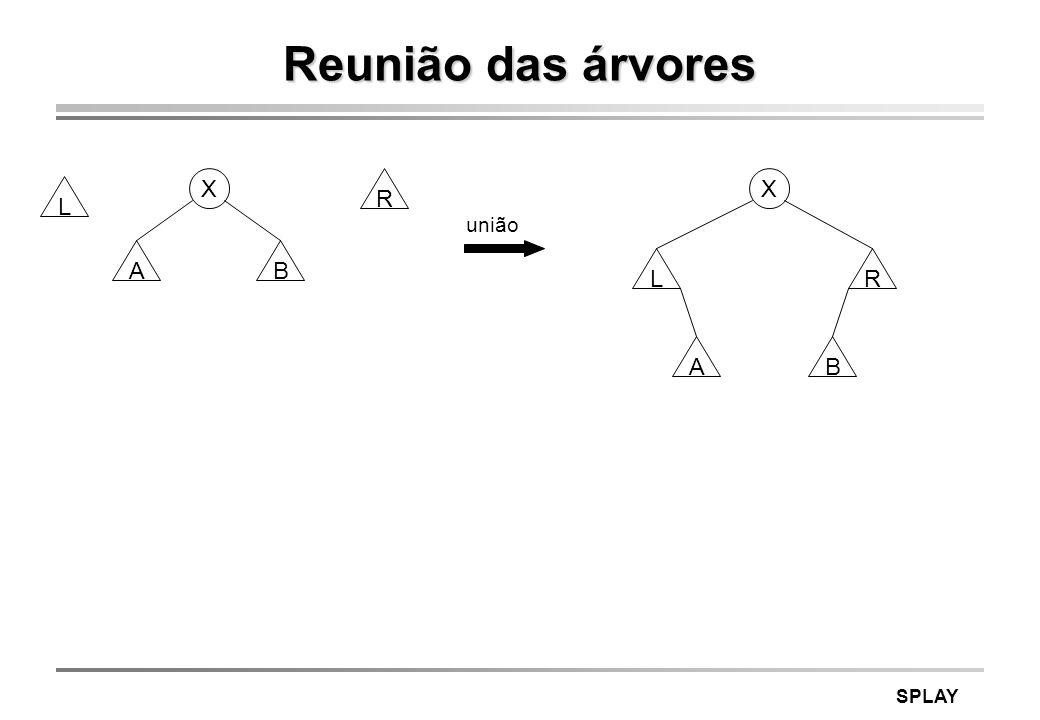 SPLAY Reunião das árvores união A L R X B A LR X B