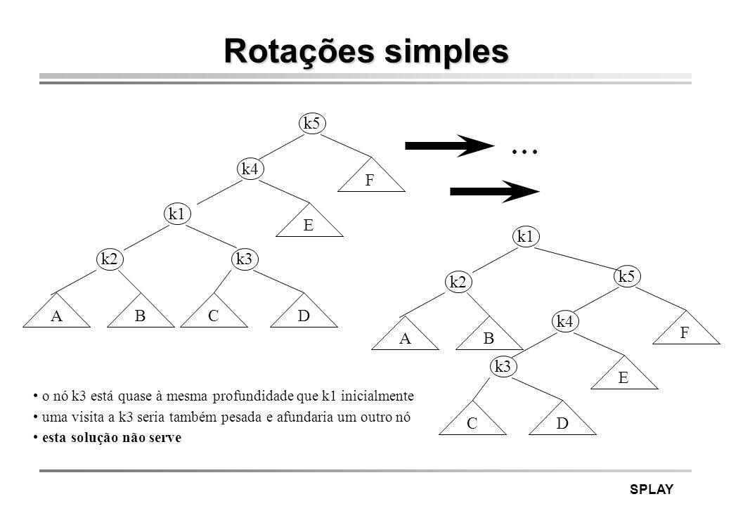 SPLAY Splaying o rotações ascendentes desde o nó acedido x até à raiz o se p (pai de x) é a raiz: rotação simples o senão, existe um a (avô de x) e se x é filho direito (esquerdo) de p e p filho direito (esquerdo) de a : zig-zig se x é filho direito (esquerdo) de p e p filho esquerdo (direito ) de a : zig-zag o rotações ascendentes desde o nó acedido x até à raiz o se p (pai de x) é a raiz: rotação simples o senão, existe um a (avô de x) e se x é filho direito (esquerdo) de p e p filho direito (esquerdo) de a : zig-zig se x é filho direito (esquerdo) de p e p filho esquerdo (direito ) de a : zig-zag por acesso entende-se inserção ou pesquisa o zig-zag é uma rotação dupla AVL o zig-zig é específico do splay