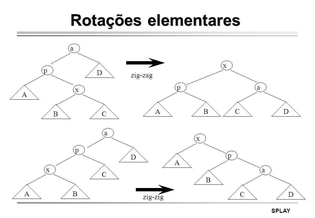 SPLAY Rotações elementares x B p A a CD a D p A x BC a D p C x AB x A p B a CD zig-zag zig-zig