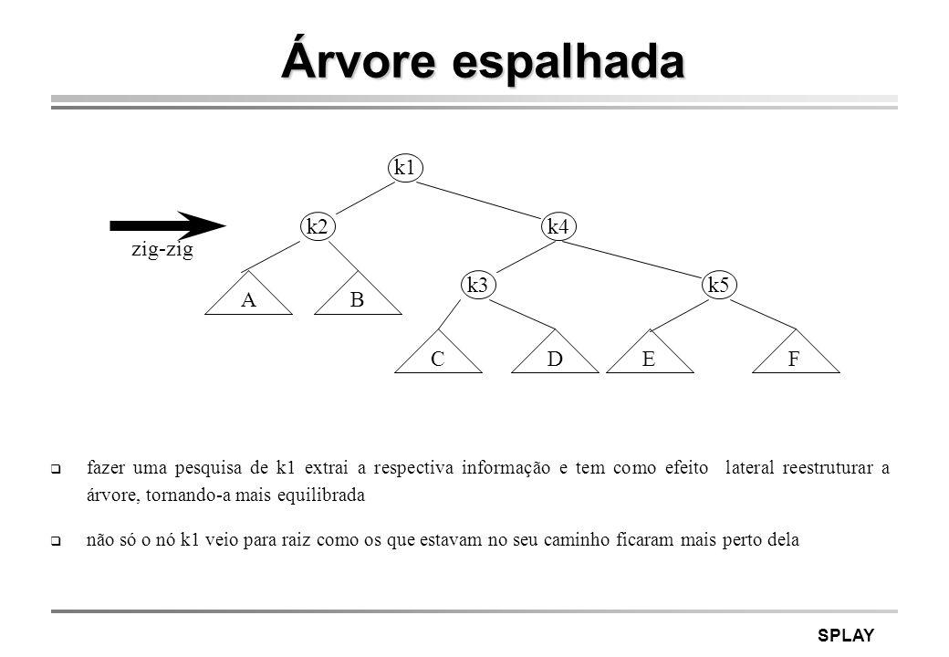 SPLAY Exemplo começar com lista vazia e inserir sucessivamente nós com chave de 1 a 7 consultar toda a árvore pela mesma ordem 1 2 12 1 2 13 2 1 3 2 1 3 5 4 6 7 2 3 1 5 4 6 7 4 5 1 3 2 6 7 4 5 1 3 2 6 7 4 5 1 3 2 6 7 4 5 1 3 2 6 7 (i) inserir 1 (ii) inserir 2 com espalhamento (iii) inserir 3 com espalhamento (vii) inserir 7 com espalhamento (viii ) acesso ao nó 1 (ix) acesso ao nó 2