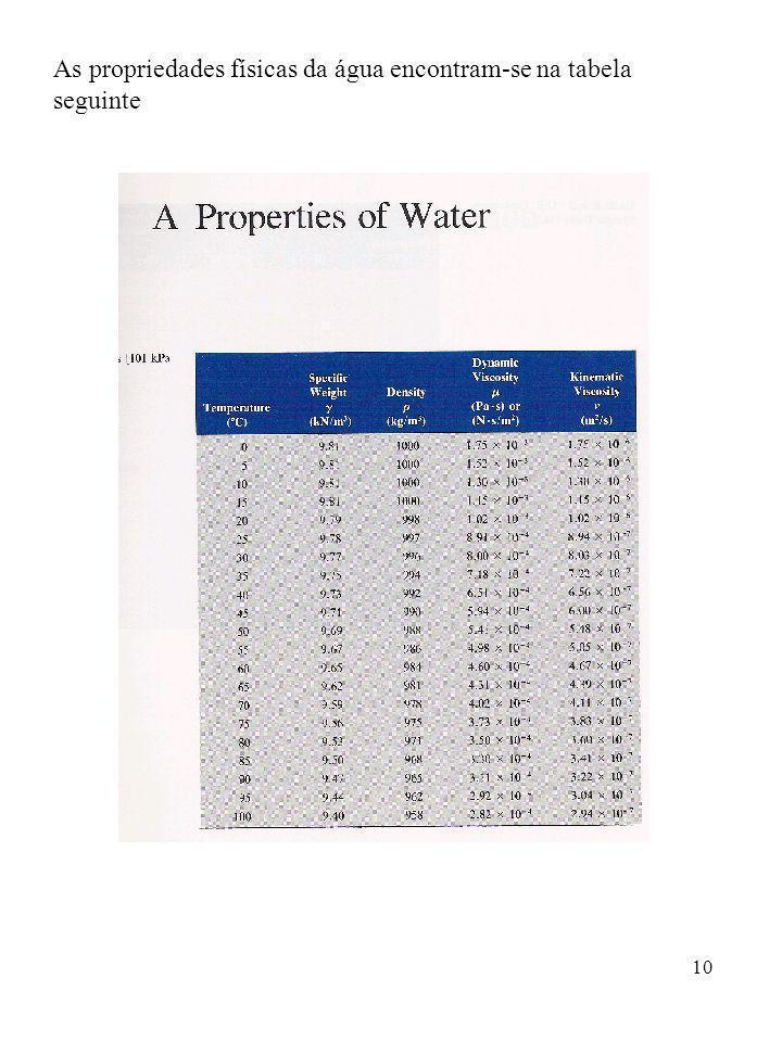 10 As propriedades físicas da água encontram-se na tabela seguinte