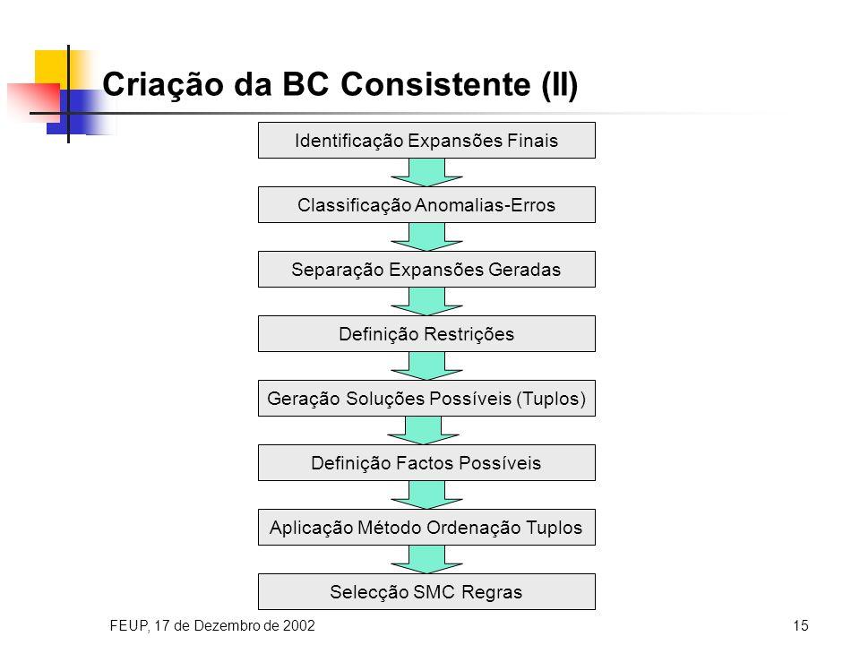 FEUP, 17 de Dezembro de 200215 Criação da BC Consistente (II) Classificação Anomalias-Erros Identificação Expansões Finais Separação Expansões Geradas Definição Restrições Geração Soluções Possíveis (Tuplos) Aplicação Método Ordenação Tuplos Selecção SMC Regras Definição Factos Possíveis