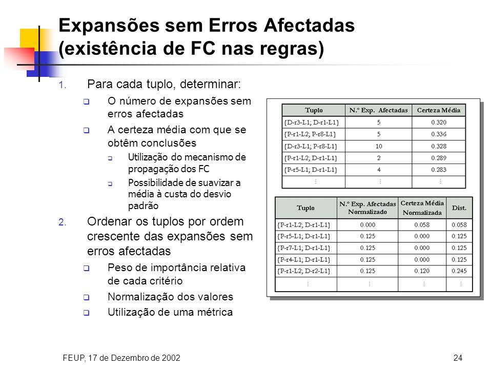 FEUP, 17 de Dezembro de 200224 Métodos Ordenação dos Tuplos Expansões sem Erros Afectadas Inexist.