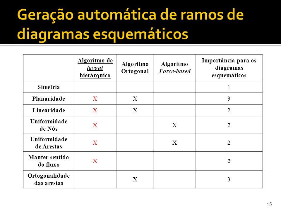 15 Geração automática de ramos de diagramas esquemáticos Algoritmo de layout hier á rquico Algoritmo Ortogonal Algoritmo Force-based Importância para