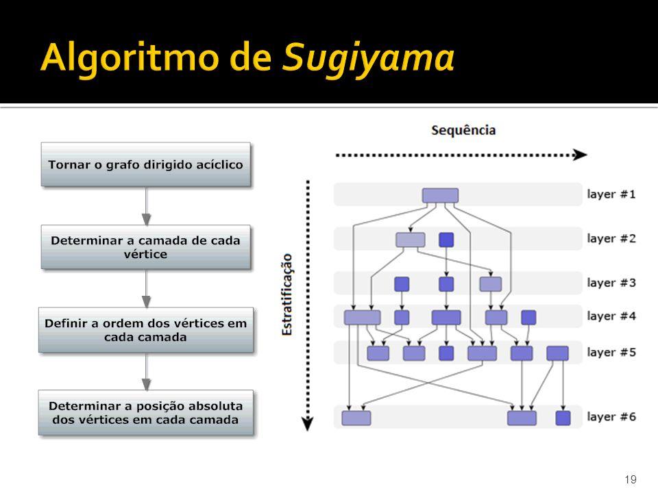 19 Algoritmo de Sugiyama