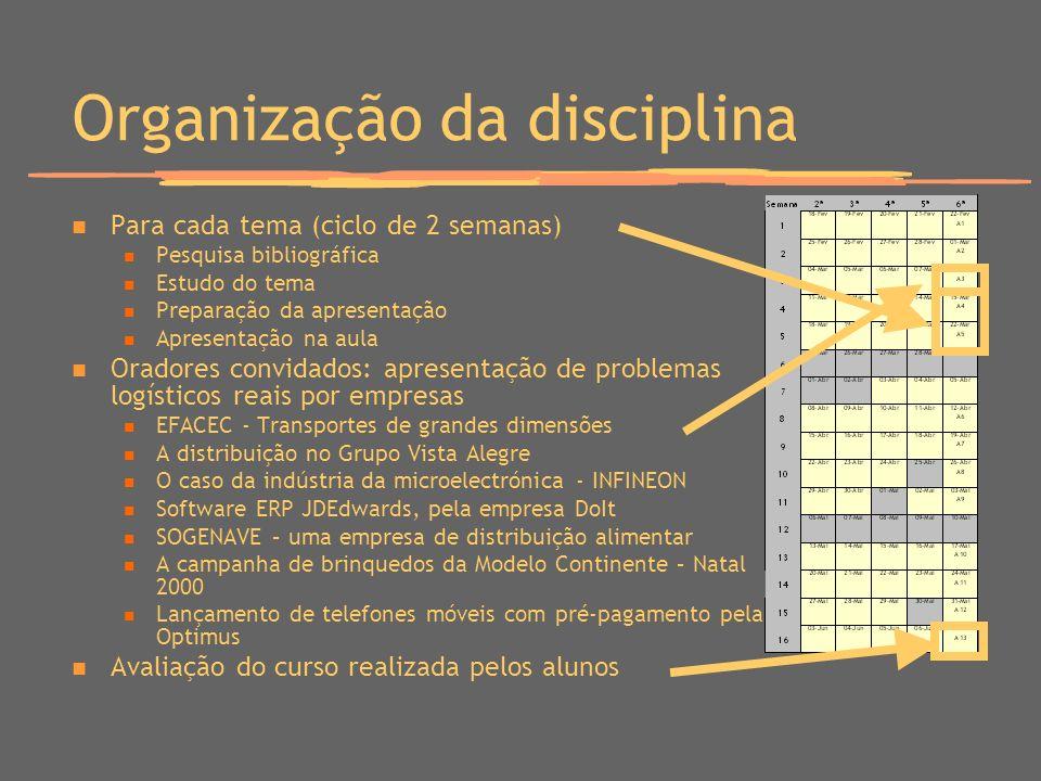 Organização da disciplina Para cada tema (ciclo de 2 semanas) Pesquisa bibliográfica Estudo do tema Preparação da apresentação Apresentação na aula Or