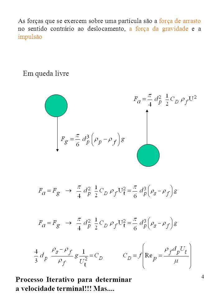 4 As forças que se exercem sobre uma partícula são a força de arrasto no sentido contrário ao deslocamento, a força da gravidade e a impulsão Em queda livre Processo Iterativo para determinar a velocidade terminal!!.