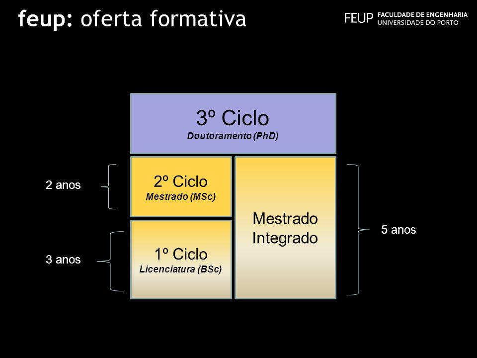 3º Ciclo Doutoramento (PhD) Mestrado Integrado 1º Ciclo Licenciatura (BSc) 2º Ciclo Mestrado (MSc) 2 anos 3 anos 5 anos feup: oferta formativa