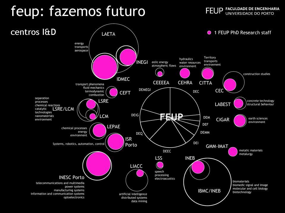 feup: fazemos futuro centros I&D