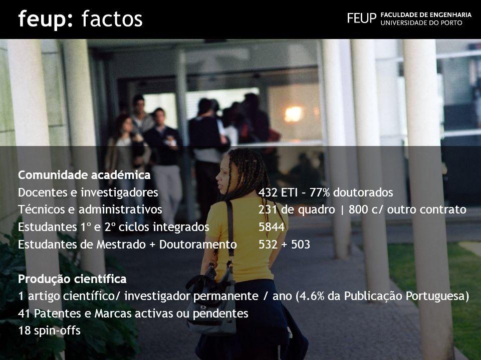 feup: factos Comunidade académica Docentes e investigadores432 ETI – 77% doutorados Técnicos e administrativos231 de quadro | 800 c/ outro contrato Es