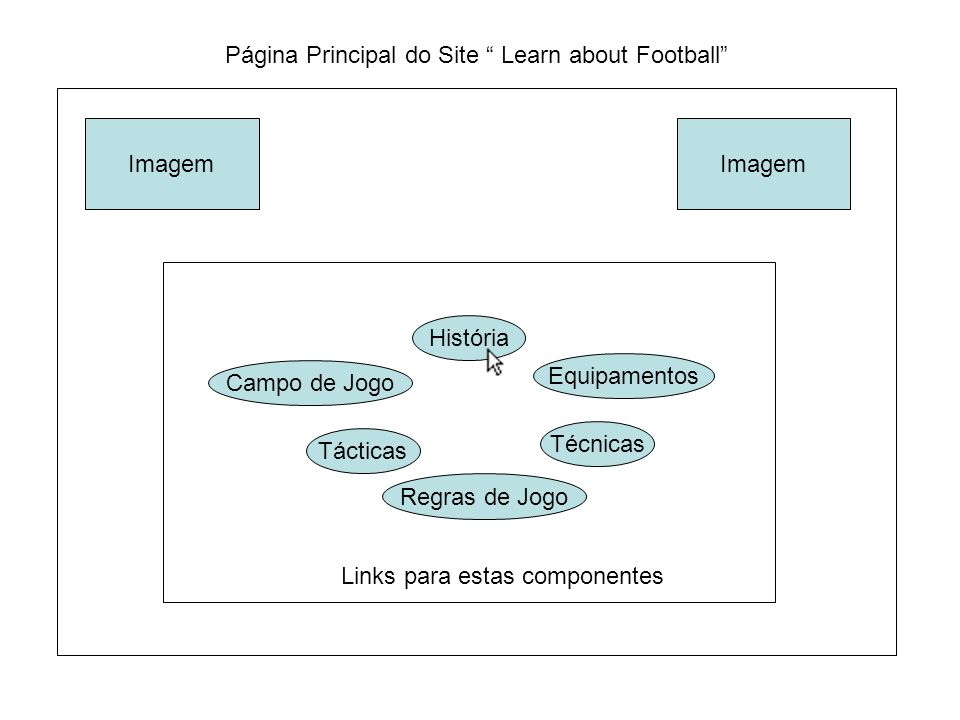 Página Principal do Site Learn about Football Imagem História Técnicas Campo de Jogo Equipamentos Tácticas Regras de Jogo Links para estas componentes