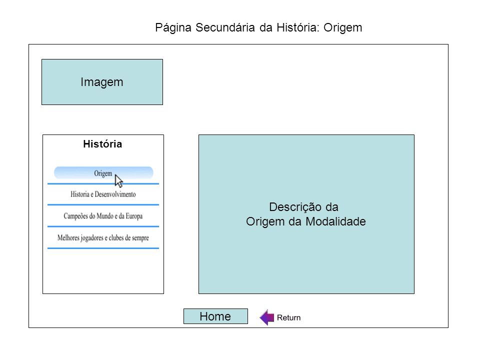 Página Secundária da História: Origem Descrição da Origem da Modalidade Home História Imagem