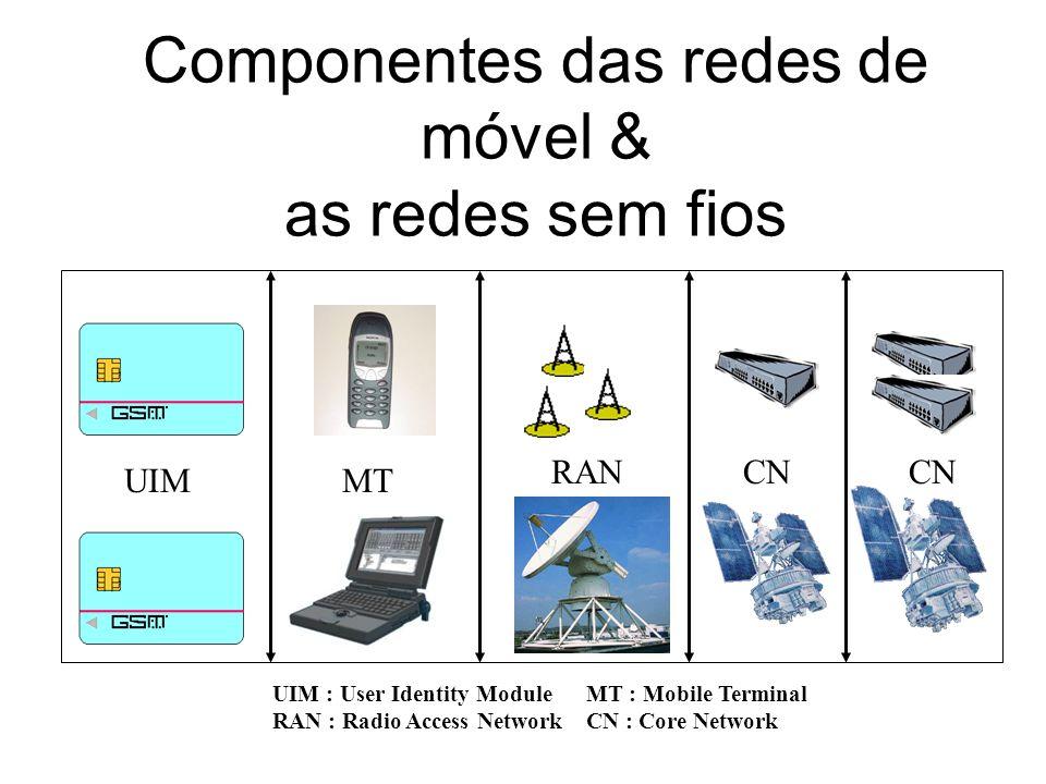 Componentes das redes de móvel & as redes sem fios UIMMT RANCN UIM : User Identity ModuleMT : Mobile Terminal RAN : Radio Access NetworkCN : Core Netw