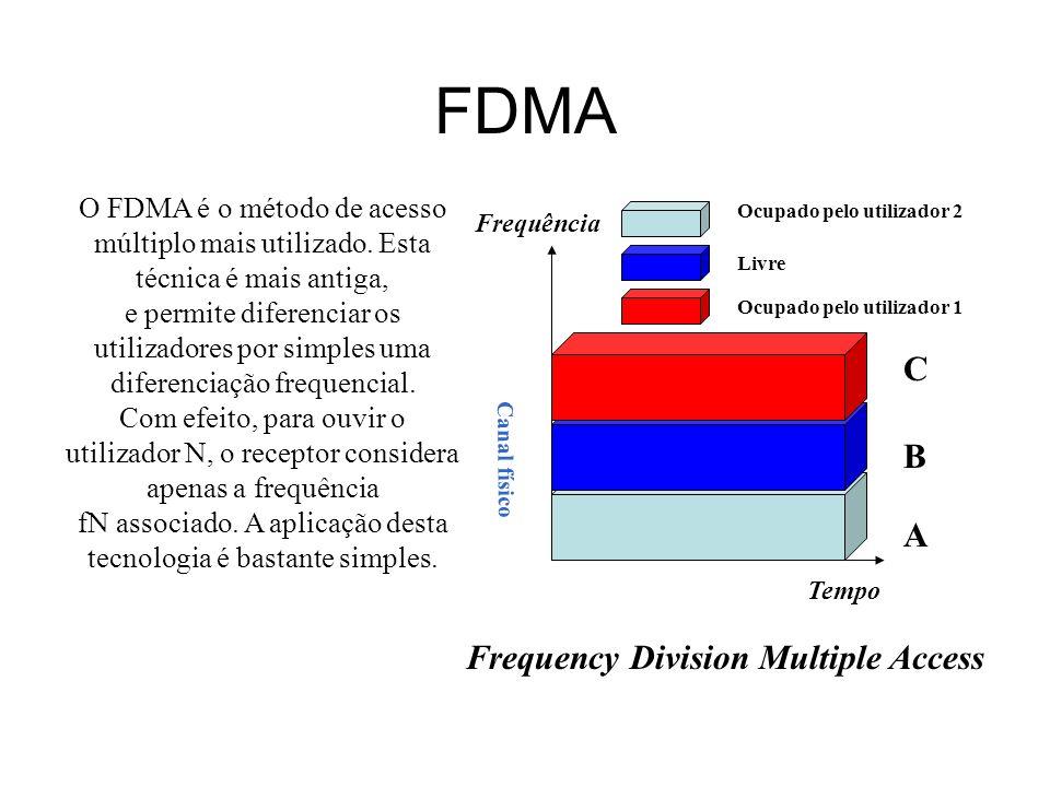 TDMA Frequência Tempo Ocupado pelo utilizador 2 Ocupado pelo utilizador 1 Livre Time Division Multiple Access Canal físico 12 3 4 1 2 3 4 O TDMA é um método de acesso que baseia-se na distribuição de recursos no tempo.