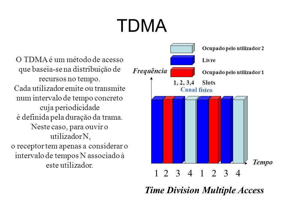 F-TDMA Frequência Tempo Frequency Time Division Multiple Access 12 3 4 1 2 3 4 B A C Ocupado pelo utilizador 2 Ocupado pelo utilizador 1 Livre 1, 2, 3,4Slots