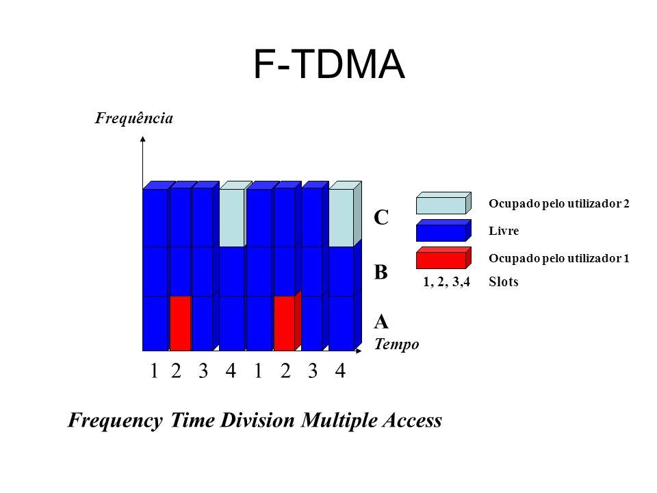 F-TDMA Frequência Tempo Frequency Time Division Multiple Access 12 3 4 1 2 3 4 B A C Ocupado pelo utilizador 2 Ocupado pelo utilizador 1 Livre 1, 2, 3