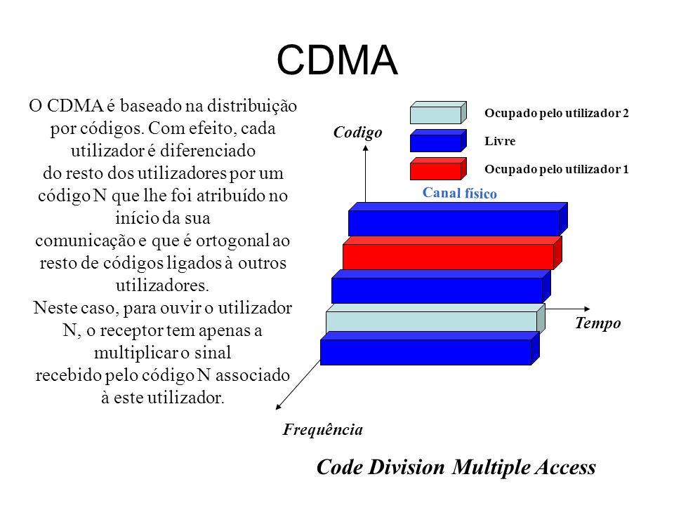 CDMA Tempo Code Division Multiple Access Livre Codigo Frequência Ocupado pelo utilizador 2 Ocupado pelo utilizador 1 Canal físico O CDMA é baseado na