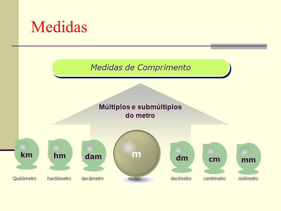 Medidas Medidas de Comprimento Medidas de Comprimento Múltiplos e submúltiplos do metro m kmhmdamdmcmmm Quilômetro hectômetro decâmetro metro decímetro centímetro milímetro