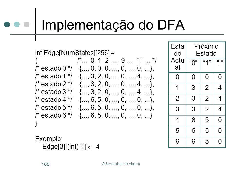 ©Universidade do Algarve 100 Implementação do DFA int Edge[NumStates][256] = { /*... 0 1 2... 9....... */ /* estado 0 */ {..., 0, 0, 0,..., 0,..., 0,.