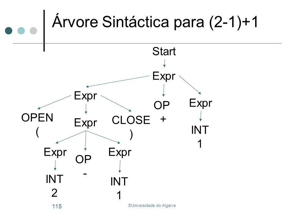 ©Universidade do Algarve 115 Árvore Sintáctica para (2-1)+1 Start Expr OP + OPEN ( CLOSE ) Expr INT 1 OP - Expr INT 2 Expr INT 1