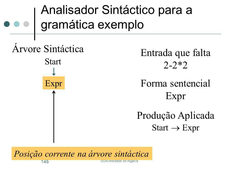 ©Universidade do Algarve 145 Analisador Sintáctico para a gramática exemplo Start Árvore Sintáctica Forma sentencial Entrada que falta 2-2*2 Expr Posi