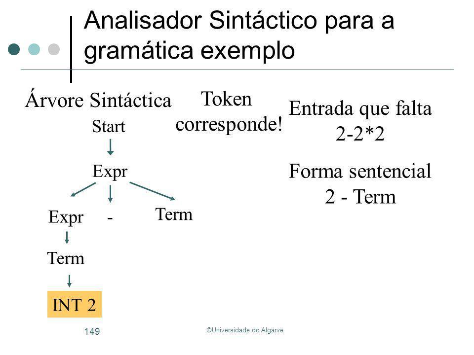 ©Universidade do Algarve 149 Analisador Sintáctico para a gramática exemplo Start Árvore Sintáctica Forma sentencial Entrada que falta 2-2*2 2 - Term