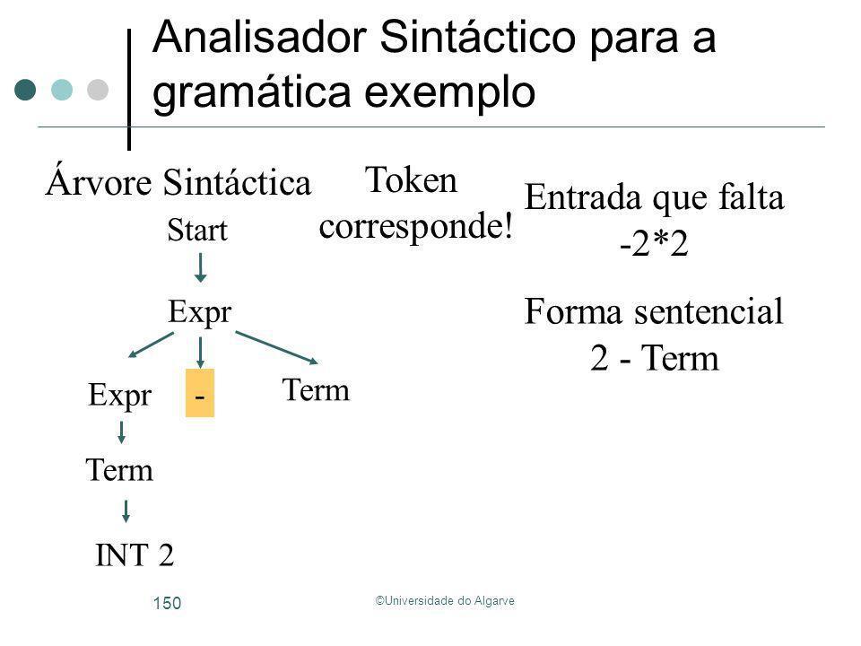 ©Universidade do Algarve 150 Analisador Sintáctico para a gramática exemplo Start Árvore Sintáctica Forma sentencial Entrada que falta -2*2 2 - Term E