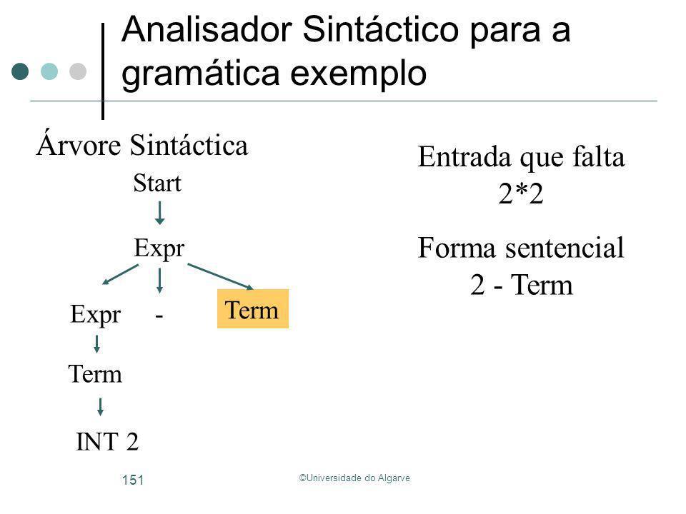 ©Universidade do Algarve 151 Analisador Sintáctico para a gramática exemplo Start Árvore Sintáctica Forma sentencial Entrada que falta 2*2 2 - Term Ex