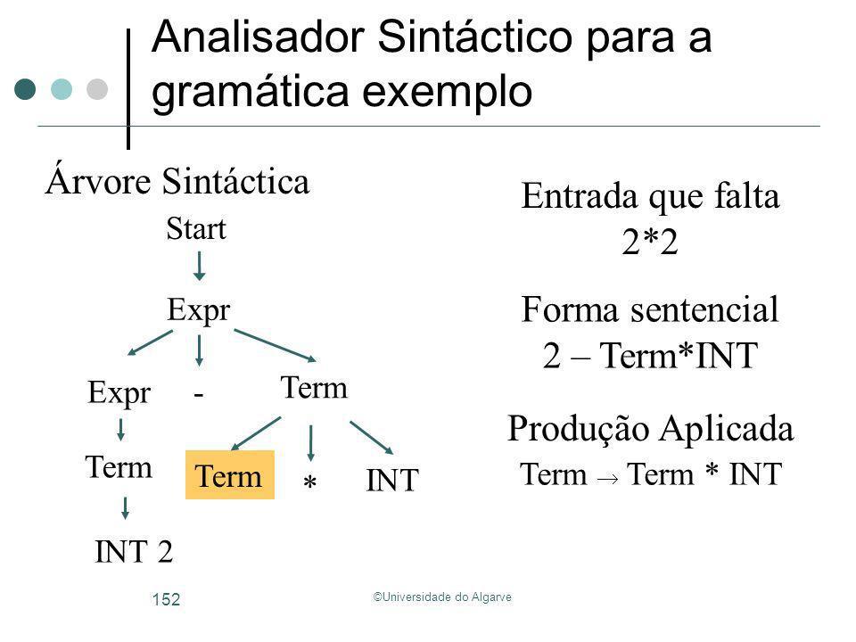 ©Universidade do Algarve 152 Analisador Sintáctico para a gramática exemplo Start Árvore Sintáctica Forma sentencial Entrada que falta 2*2 2 – Term*IN