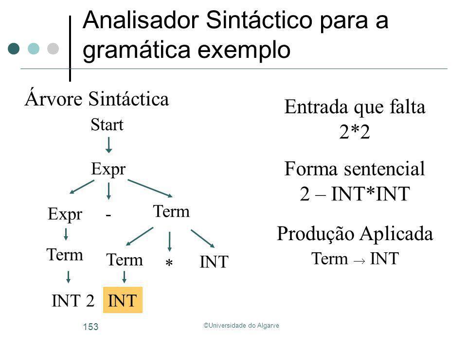 ©Universidade do Algarve 153 Analisador Sintáctico para a gramática exemplo Start Árvore Sintáctica Forma sentencial Entrada que falta 2*2 2 – INT*INT