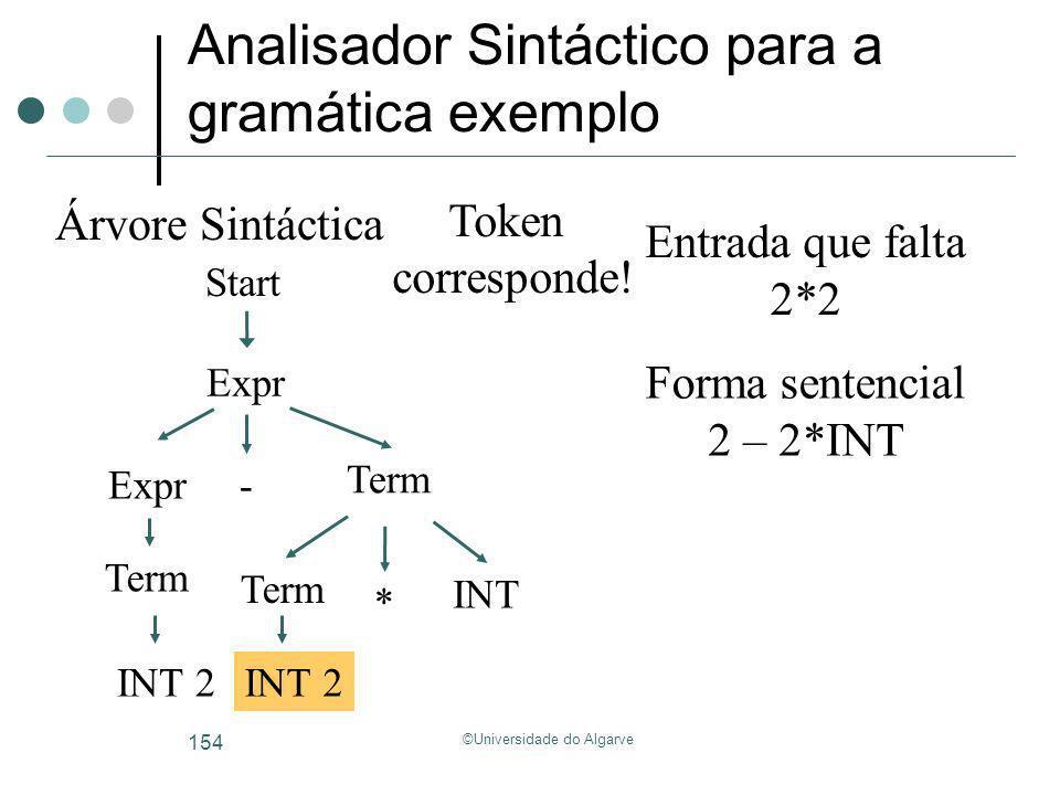 ©Universidade do Algarve 154 Analisador Sintáctico para a gramática exemplo Start Árvore Sintáctica Forma sentencial Entrada que falta 2*2 2 – 2*INT E