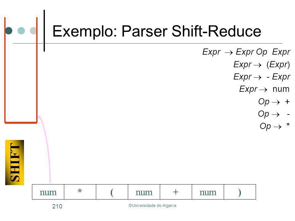 ©Universidade do Algarve 210 SHIFT *(+num) Expr Expr Op Expr Expr (Expr) Expr - Expr Expr num Op + Op - Op * Exemplo: Parser Shift-Reduce