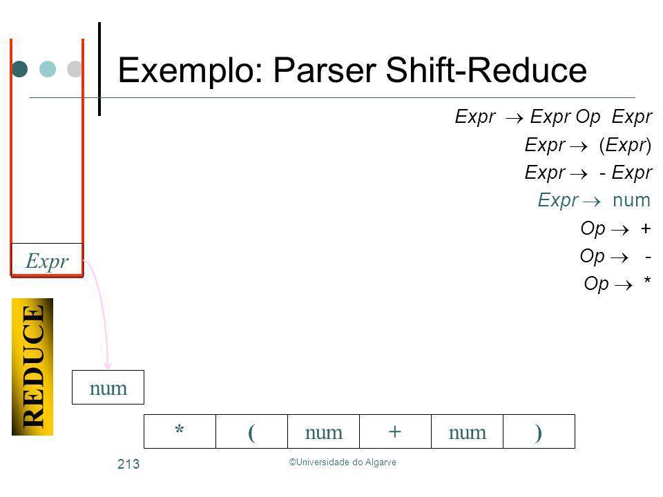 ©Universidade do Algarve 213 *(+num) Expr Expr Op Expr Expr (Expr) Expr - Expr Expr num Op + Op - Op * REDUCE Expr Exemplo: Parser Shift-Reduce