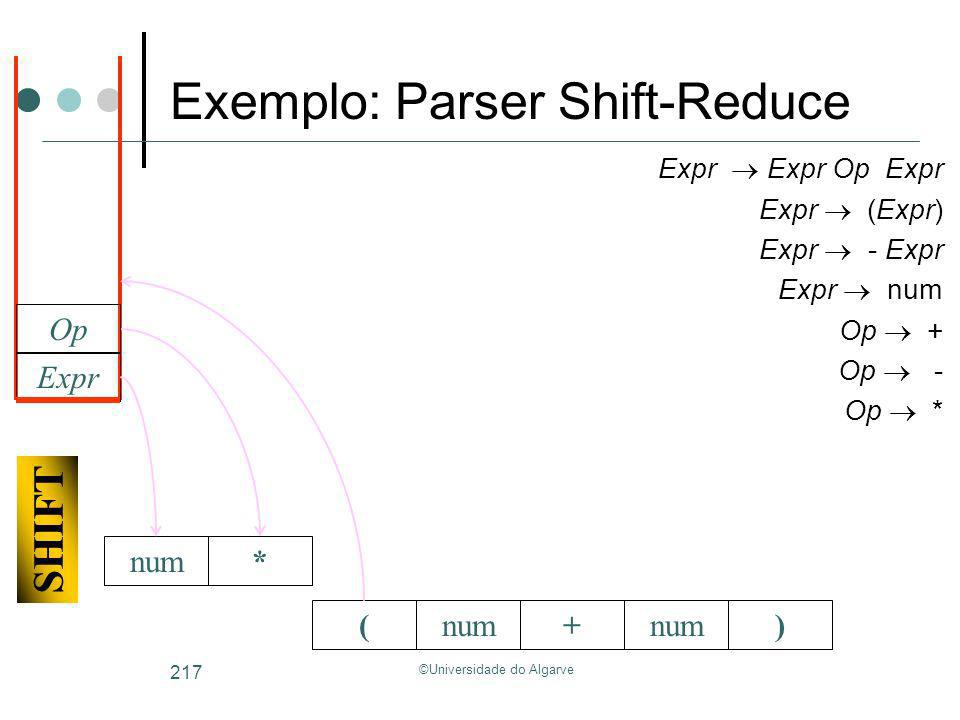 ©Universidade do Algarve 217 (+num) Expr Expr Op Expr Expr (Expr) Expr - Expr Expr num Op + Op - Op * Expr Op * SHIFT Exemplo: Parser Shift-Reduce