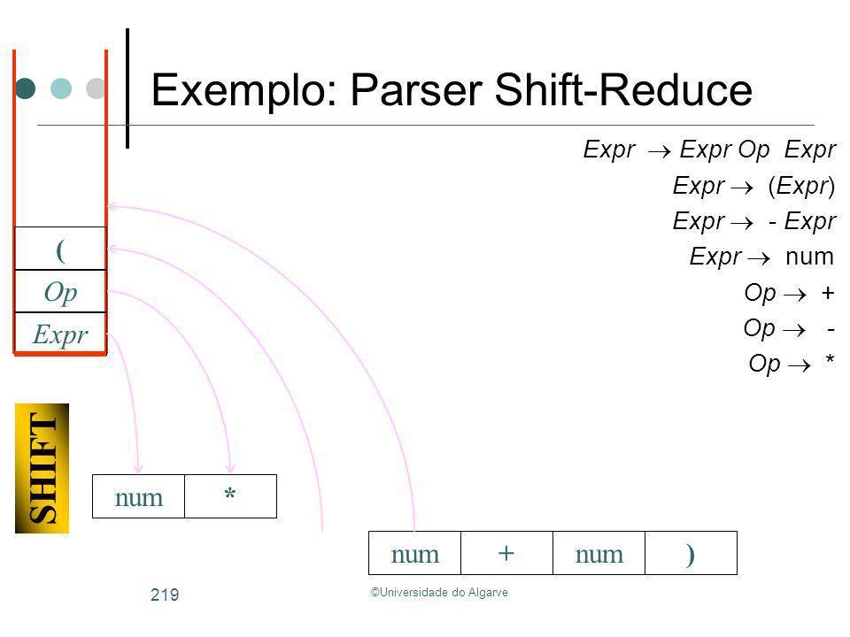 ©Universidade do Algarve 219 +num) Expr Expr Op Expr Expr (Expr) Expr - Expr Expr num Op + Op - Op * Expr Op * SHIFT ( Exemplo: Parser Shift-Reduce