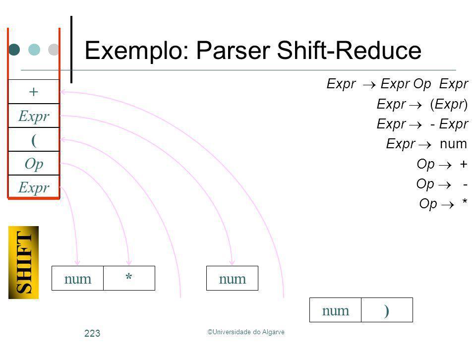 ©Universidade do Algarve 223 num) Expr Expr Op Expr Expr (Expr) Expr - Expr Expr num Op + Op - Op * Expr Op * SHIFT ( num Expr + Exemplo: Parser Shift