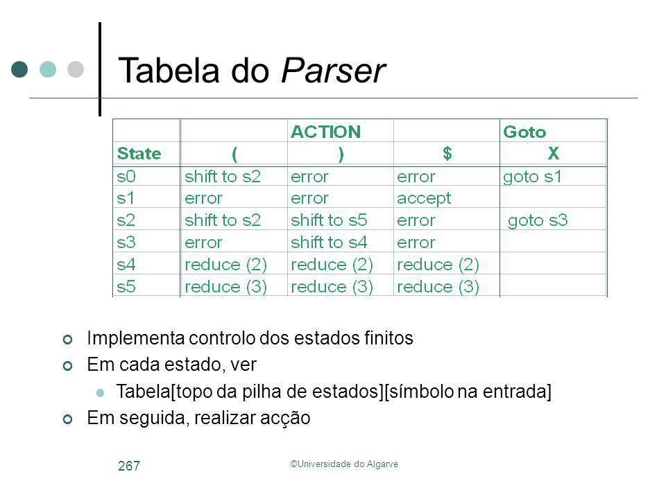 ©Universidade do Algarve 267 Implementa controlo dos estados finitos Em cada estado, ver Tabela[topo da pilha de estados][símbolo na entrada] Em segui