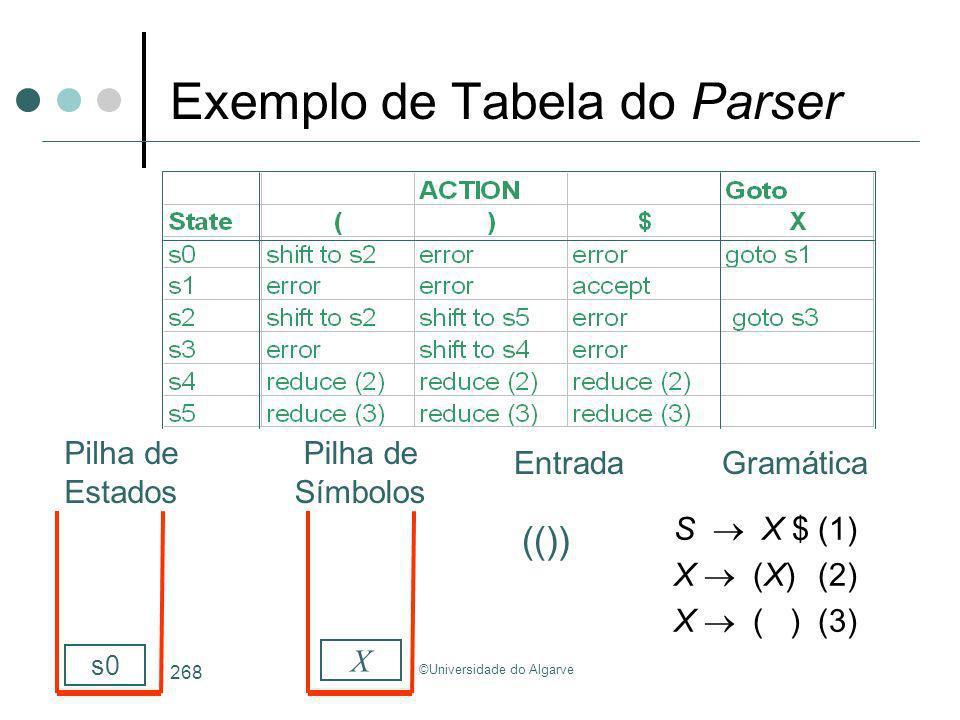 ©Universidade do Algarve 268 Exemplo de Tabela do Parser S X $(1) X (X)(2) X ( )(3) GramáticaEntrada Pilha de Estados Pilha de Símbolos (()) X s0