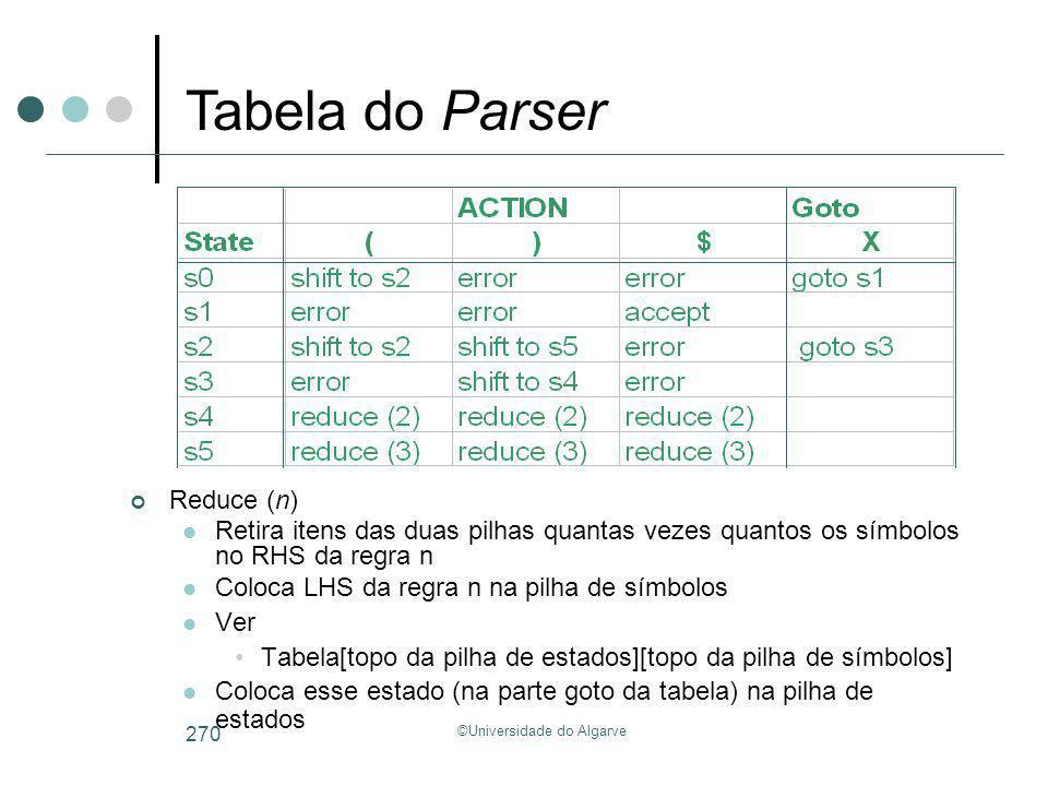 ©Universidade do Algarve 270 Reduce (n) Retira itens das duas pilhas quantas vezes quantos os símbolos no RHS da regra n Coloca LHS da regra n na pilh
