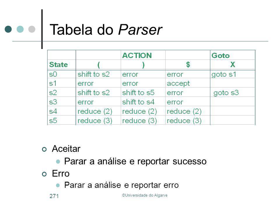 ©Universidade do Algarve 271 Aceitar Parar a análise e reportar sucesso Erro Parar a análise e reportar erro Tabela do Parser