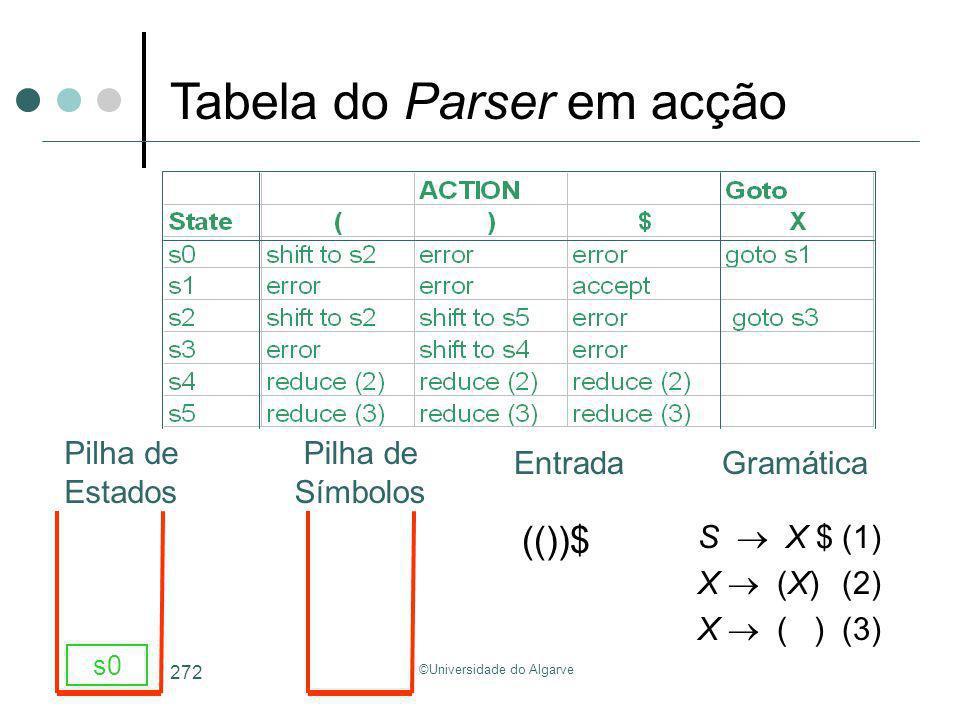 ©Universidade do Algarve 272 S X $(1) X (X)(2) X ( )(3) (())$ s0 Tabela do Parser em acção GramáticaEntrada Pilha de Estados Pilha de Símbolos