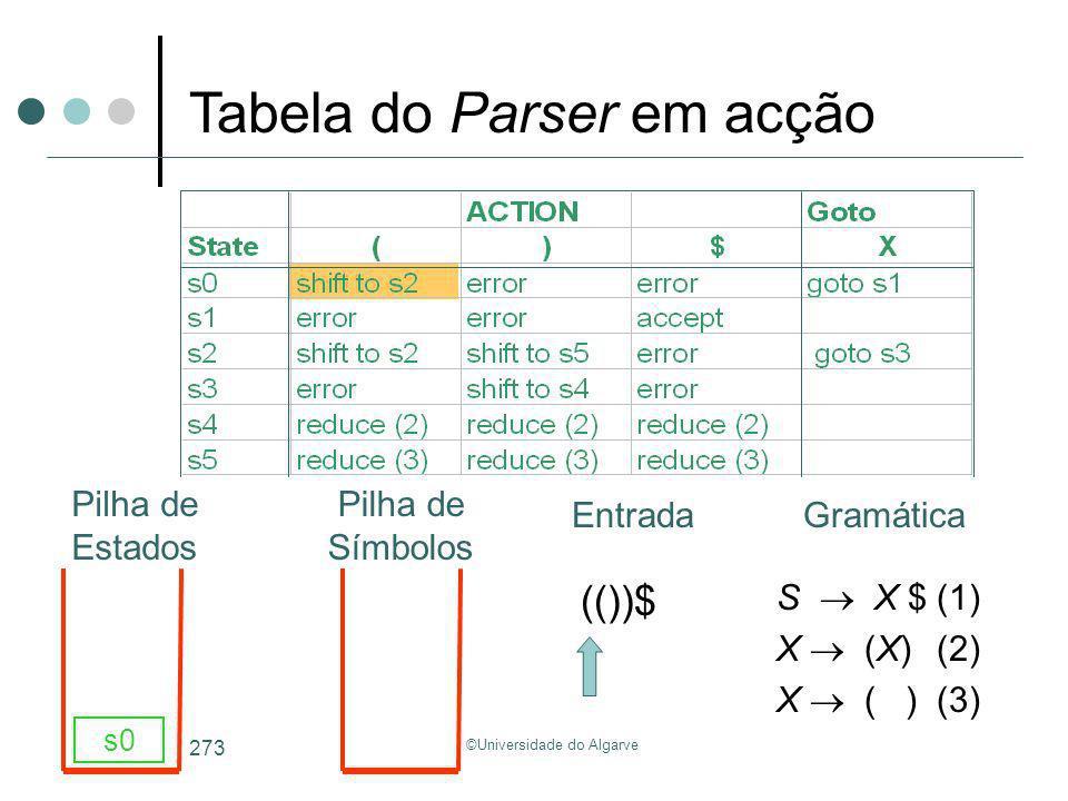 ©Universidade do Algarve 273 S X $(1) X (X)(2) X ( )(3) (())$ s0 Tabela do Parser em acção GramáticaEntrada Pilha de Estados Pilha de Símbolos