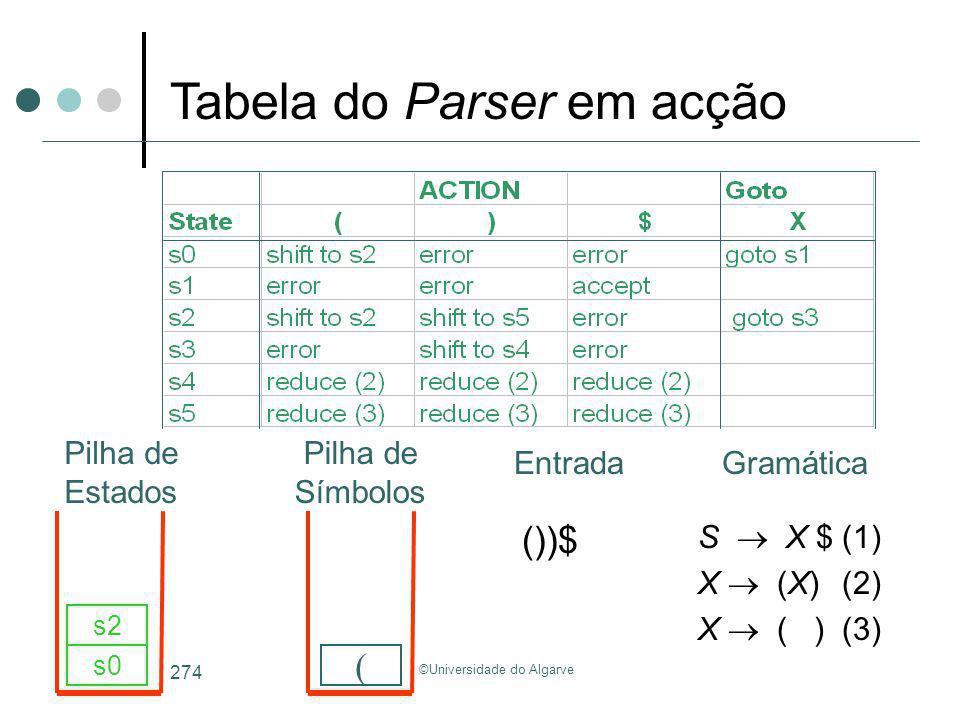 ©Universidade do Algarve 274 S X $(1) X (X)(2) X ( )(3) ())$ s0 ( s2 Tabela do Parser em acção GramáticaEntrada Pilha de Estados Pilha de Símbolos