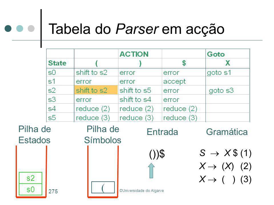 ©Universidade do Algarve 275 S X $(1) X (X)(2) X ( )(3) ())$ s0 ( s2 Tabela do Parser em acção GramáticaEntrada Pilha de Estados Pilha de Símbolos