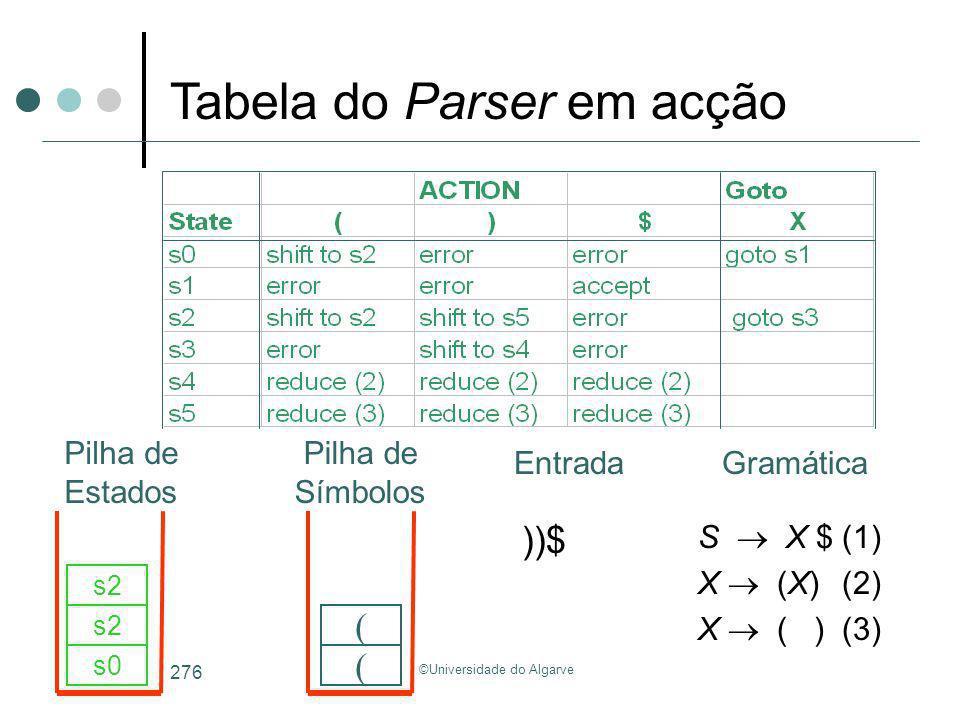 ©Universidade do Algarve 276 S X $(1) X (X)(2) X ( )(3) ))$ s0 ( s2 ( Tabela do Parser em acção GramáticaEntrada Pilha de Estados Pilha de Símbolos